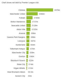 premier league net debt