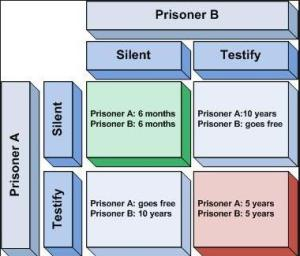 prisoner dilemma