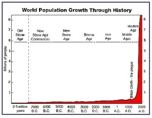 population graph