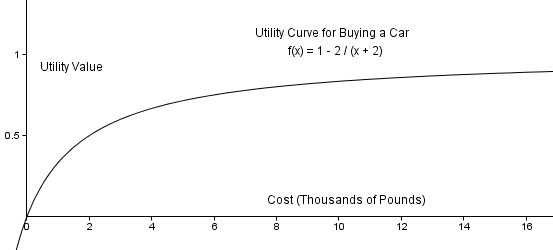 utility value  u2013 how maths can make you happier