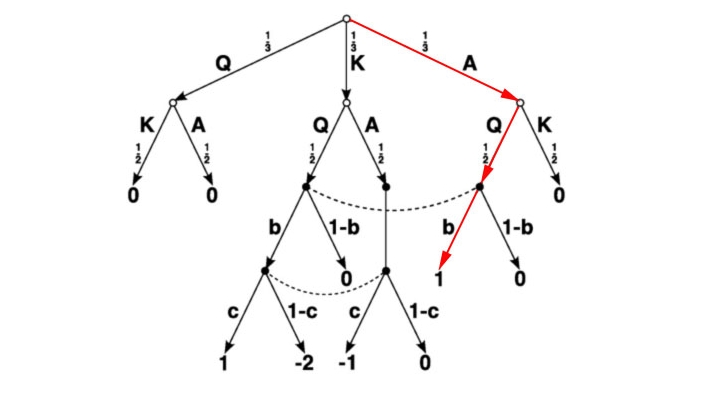 The mathematics of bluffing ib maths resources from british poker2 this tree diagram ccuart Choice Image