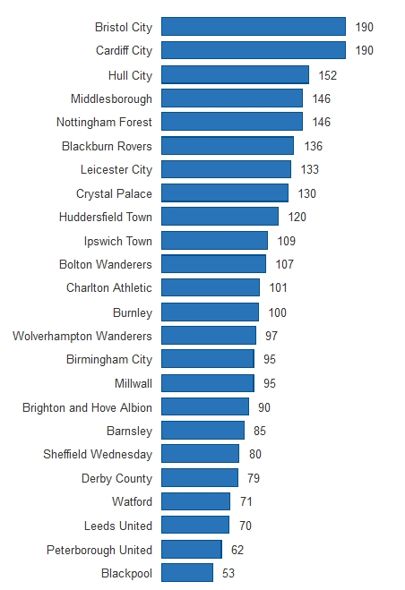 Championship wages predict league position ib maths for Football league positions