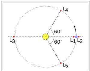 lagrange points5
