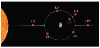 lagrange points6
