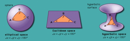 Non Euclidean Geometry – An Introduction | IB Maths Resources from