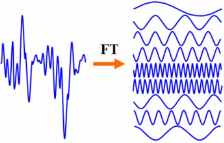 Fourier Transforms – the most important tool in mathematics