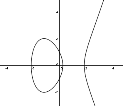 elliptical curve cryptography Abstract in this paper, we perform a review of elliptic curve cryptography (ecc),  as it is used in practice today, in order to reveal unique.
