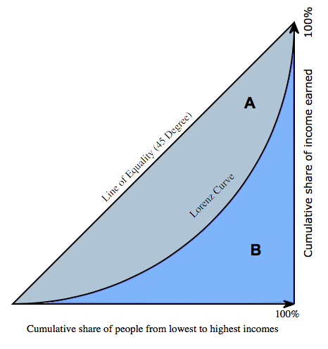 measuring inequality Measuring inequality: autonomy (choice, control and empowerment) 3 components of autonomy: results of factor analysis 55 analysis the relationship between components 60.