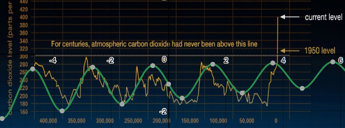 Maths of Global Warming – Modeling Climate Change | IB Maths