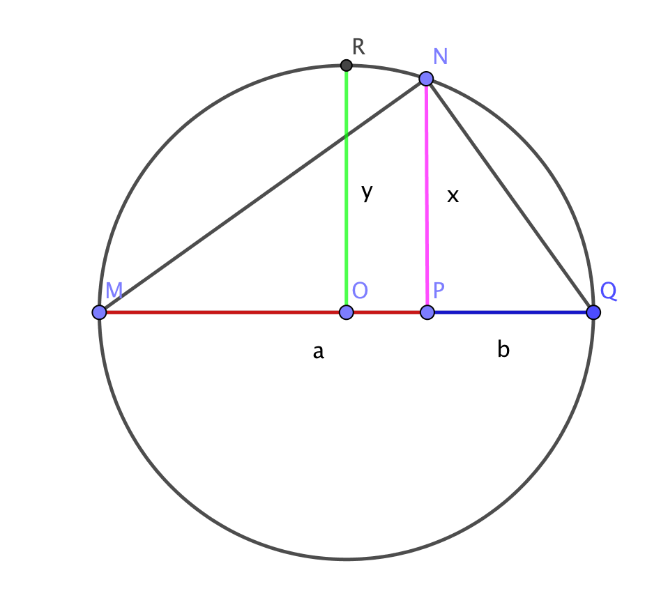 A geometric proof for the arithmetic and geometric mean