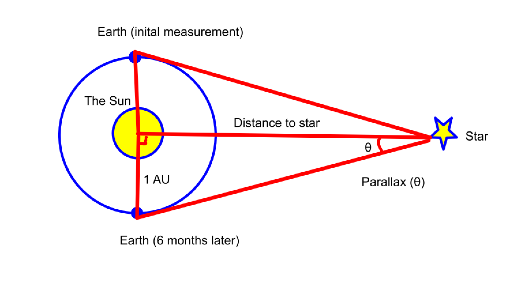 Measuring the Distance to the Stars